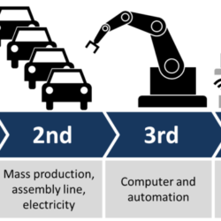 Industry 4.0 – The advent of extreme automation